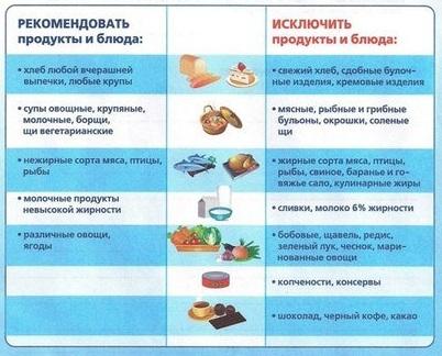 Что можно кушать при дивертикулезе кишечника